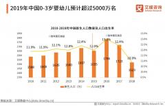 乐融儿童之家:中国早教行业发展势头迅猛 ,市场前景到底如何?