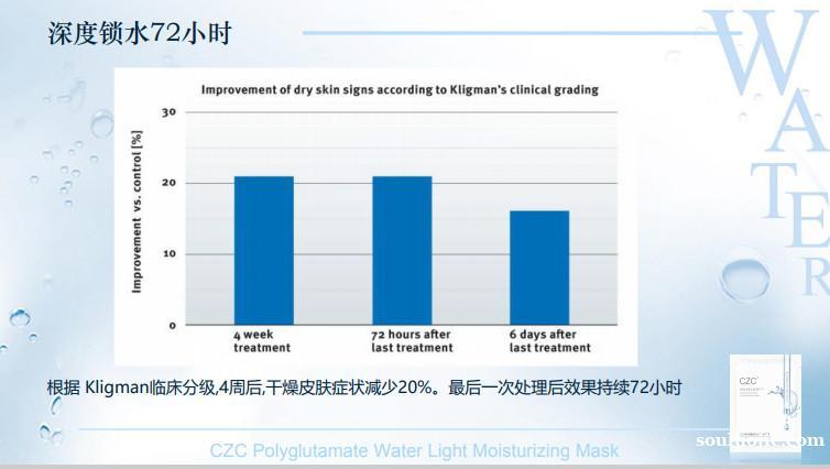要想肌肤水润健康,就用CZC聚谷氨酸补水面膜